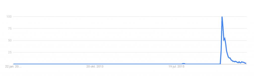 Google Trend: Pokemon go - 5 secrets about inbound marketing