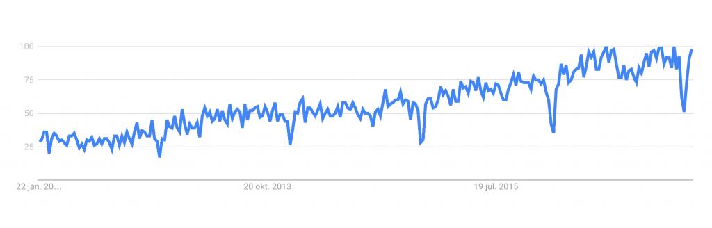 Google Trend: Inbound marketing - 5 secrets about inbound marketing