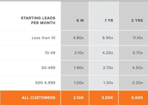 Inbound marketing: average lead growth