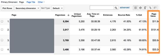 Google analytics Page Value ROI