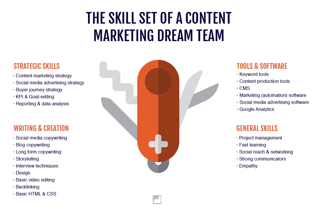 content marketing team skills