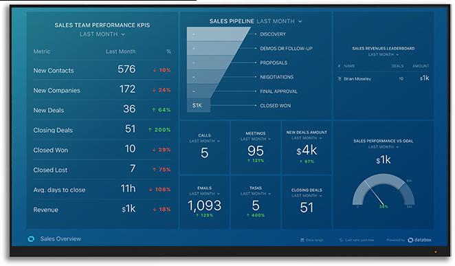databox reporting